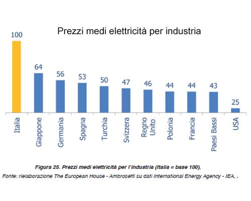 Prezzo Energia medi